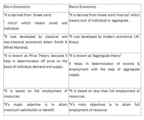 differentiate micro and macro economics